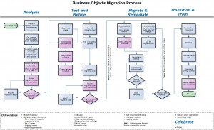 BOE Migration Process Flow 3-11-14