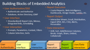 Building Blocks of Embedded Analytics